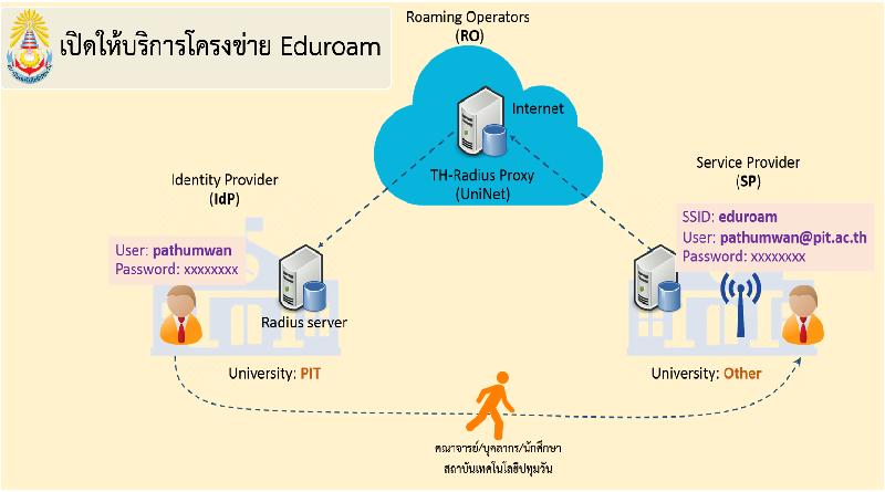 เปิดให้บริการโครงข่าย eduroam